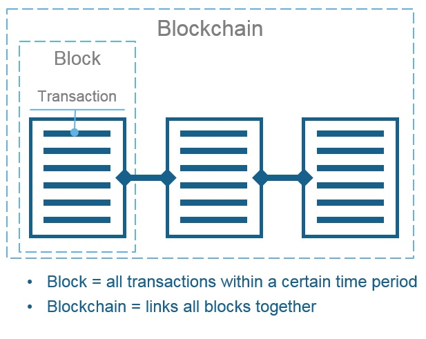 Blockchain Peer Network - 1
