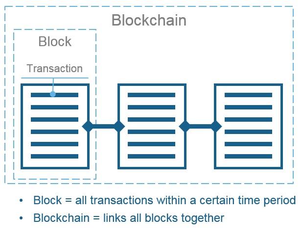 Blockchain Peer Network - 1