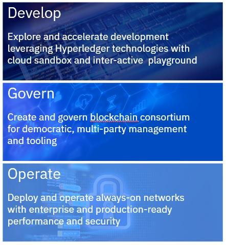 IBM Blockchain Network