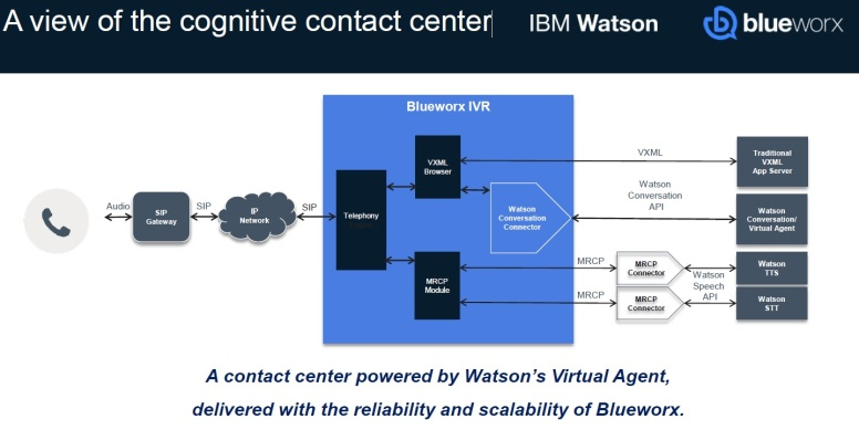 Excerpt - Complete Cognitive Contact Center - Architectural view of a cognitive contact center.jpg