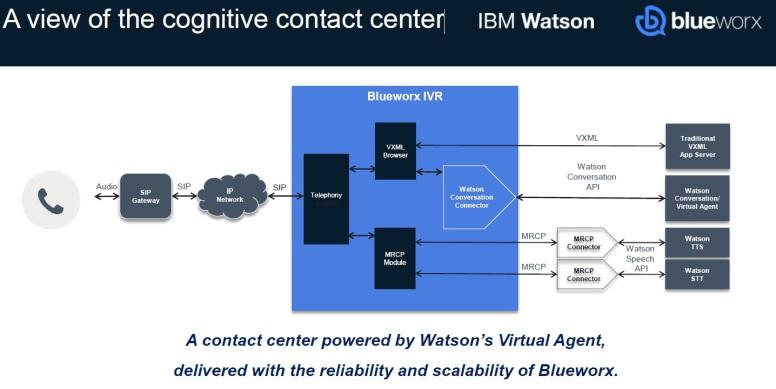 Excerpt - Complete Cognitive Contact Center - Architectural view of a cognitive contact center.jpg