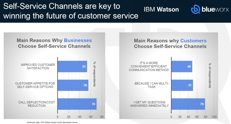 Excerpt - Complete Cognitive Contact Center - Why Self-Service Channels are key to future customer service.jpg