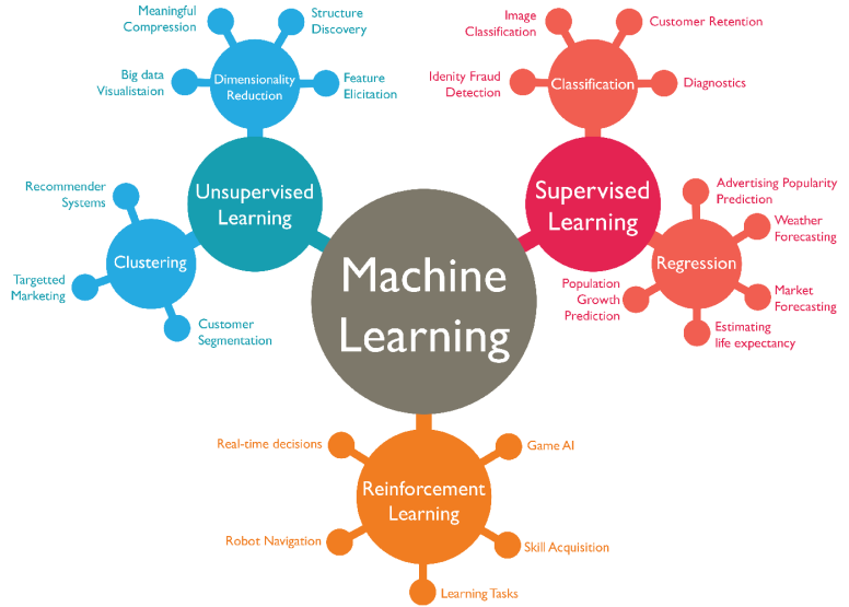machine-learning-abdul-rahid