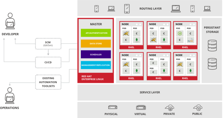 openshift_logical_architecture_overview