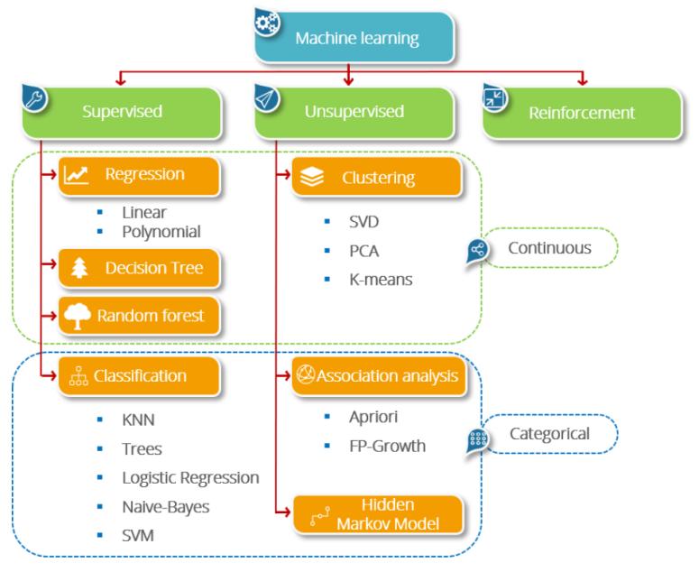 ML-Algorthms.PNG